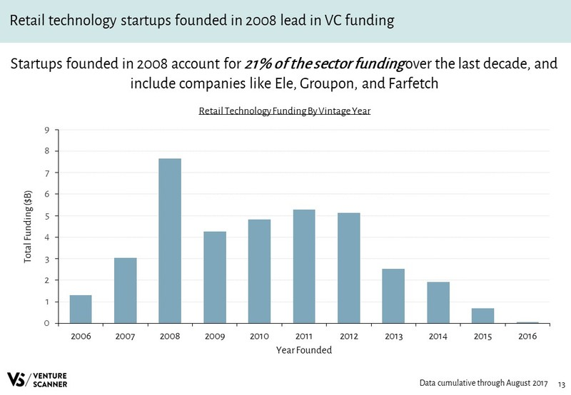 Retail Technology Slideshare Funding by Vintage Year