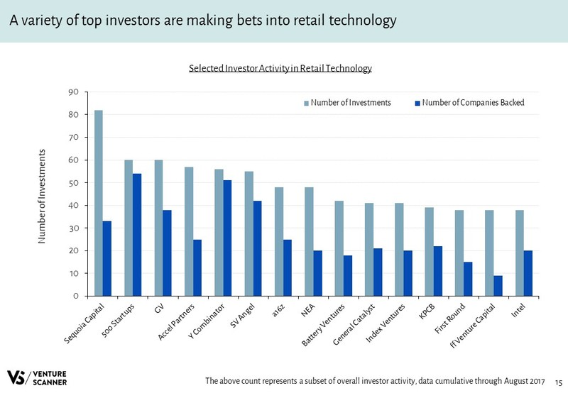 Retail Technology Slideshare Investor Activity