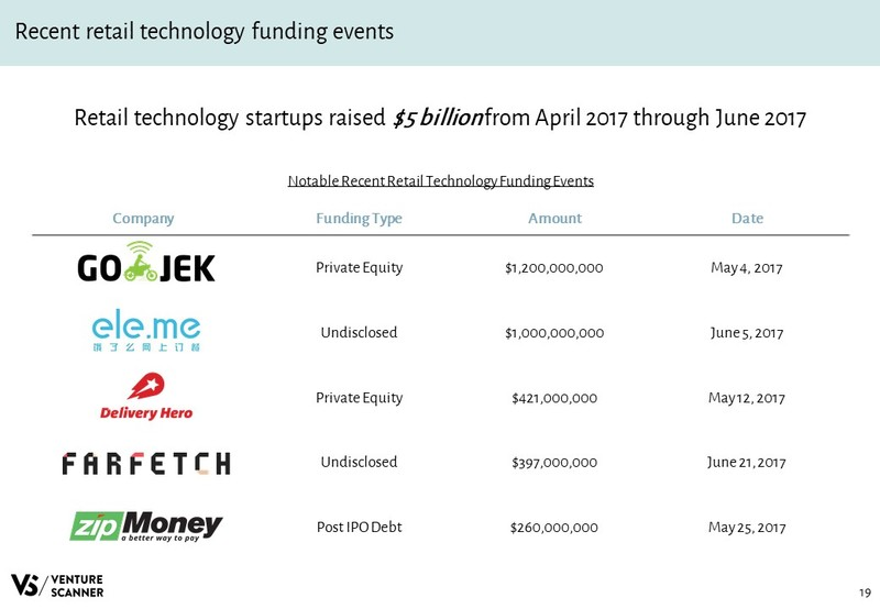 Retail Technology Slideshare Recent Funding Events