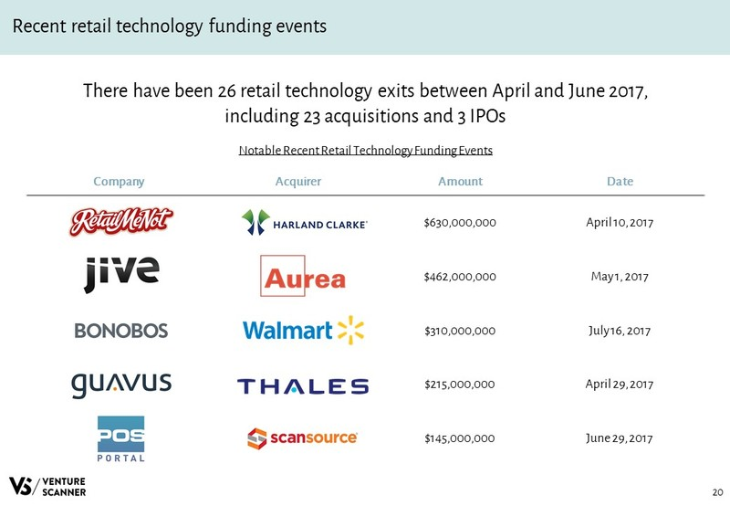 Retail Technology Slideshare Recent Exit Events