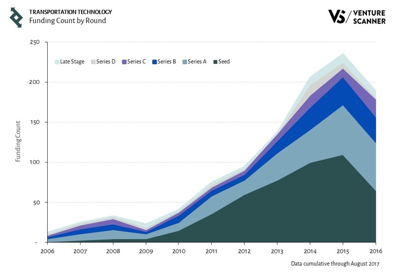 Transportation Technology Funding Count by Round