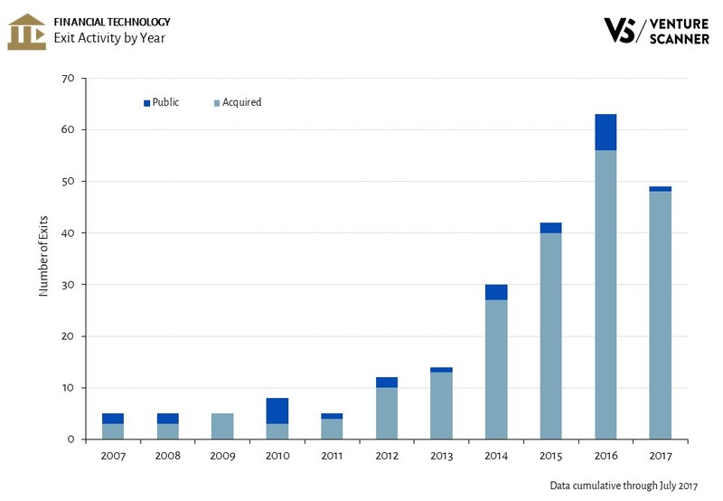 Financial Technology Exit Activity by Year