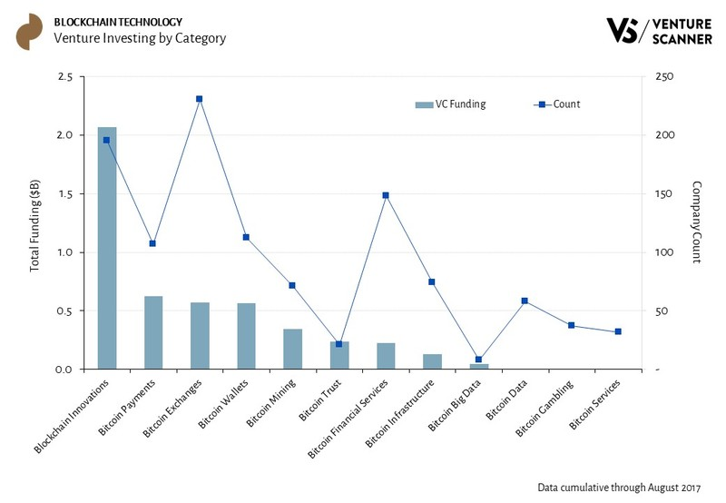 Blockchain Technology Venture Investing by Category