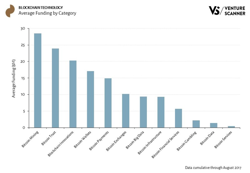 Blockchain Technology Average Funding by Category