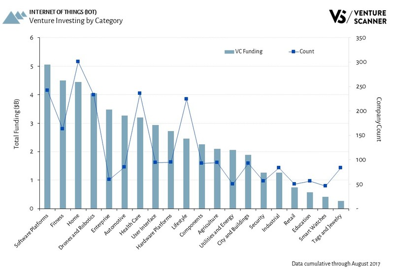 Internet of Things Venture Investing by Category