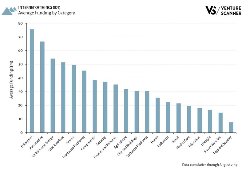 Internet of Things Average Funding by Category
