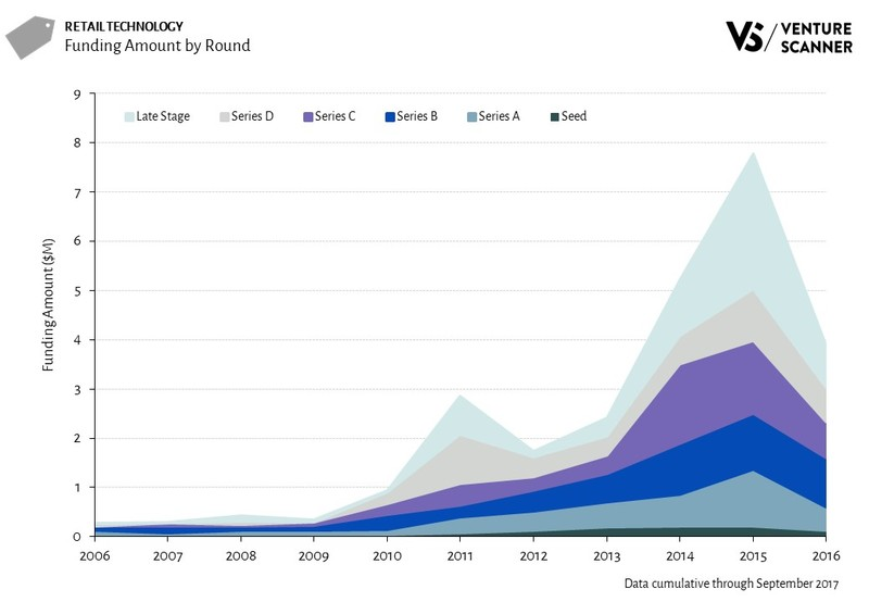 Retail Technology Funding Amount by Round