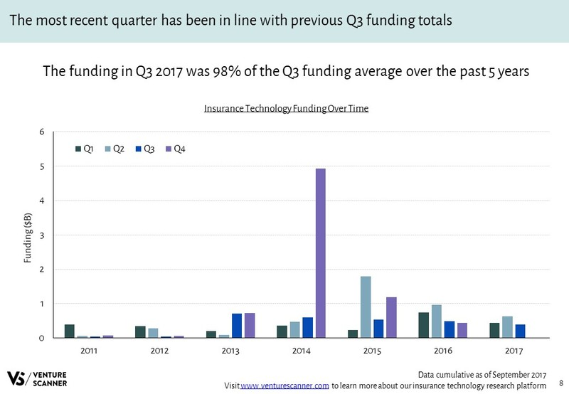 InsurTech Funding by Quarter