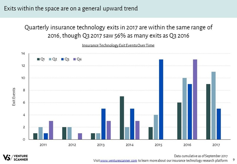 InsurTech Exits Over Time