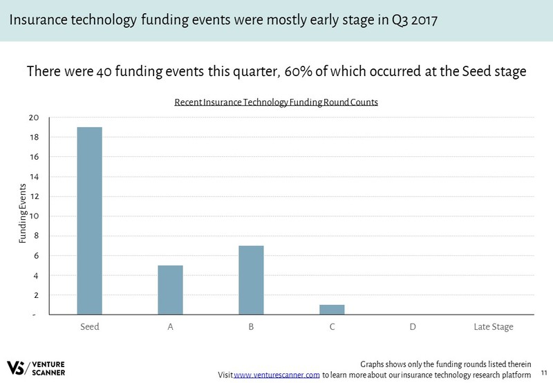 InsurTech Recent Funding Round Counts