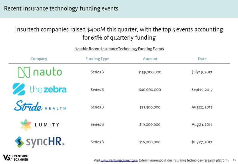 Recent InsurTech Funding Events