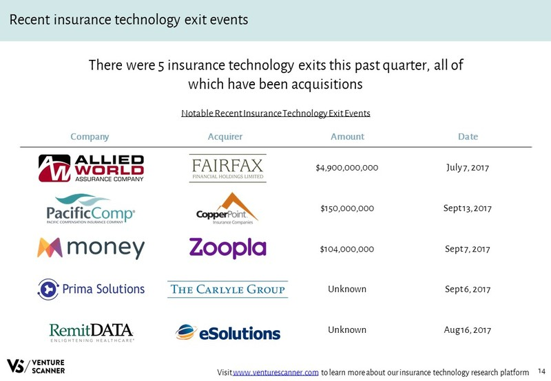 Recent InsurTech Exit Events