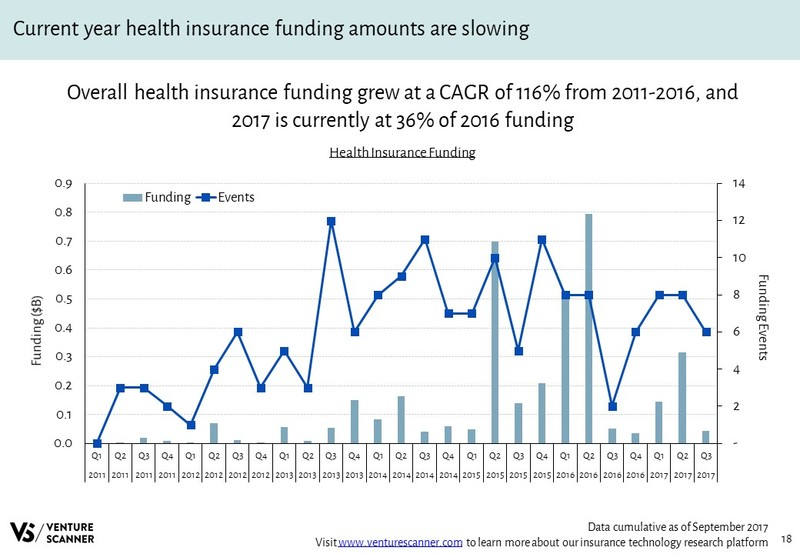 Health Insurance Funding Over Time
