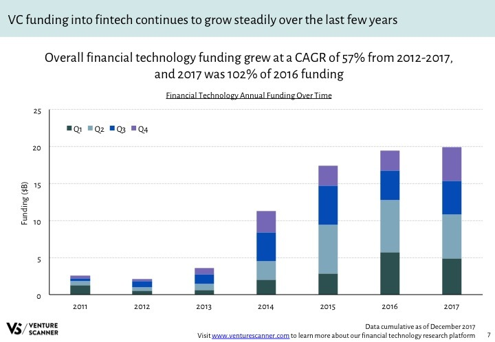 Fintech Q4 2017 Funding by Year
