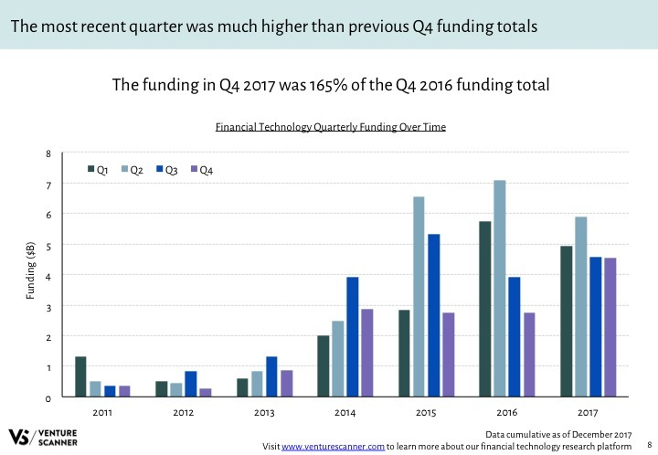 Fintech Q4 2017 Funding by Quarter