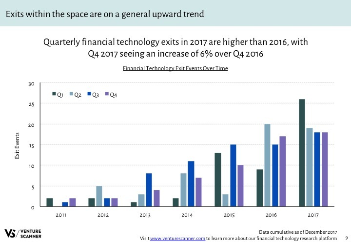 Fintech Q4 2017 Exits by Quarter