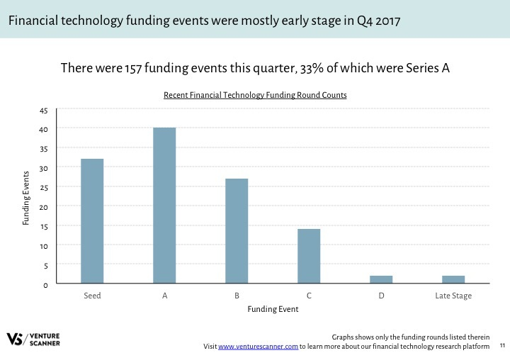 Fintech Q4 2017 Recent Funding Counts
