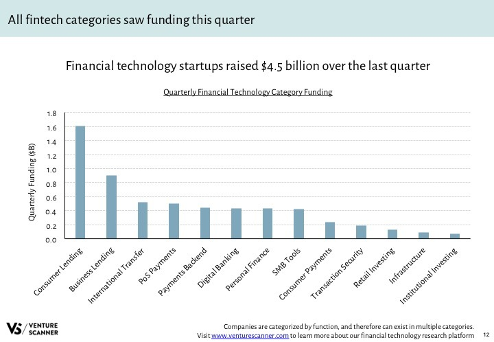 Fintech Q4 2017 Recent Category Funding