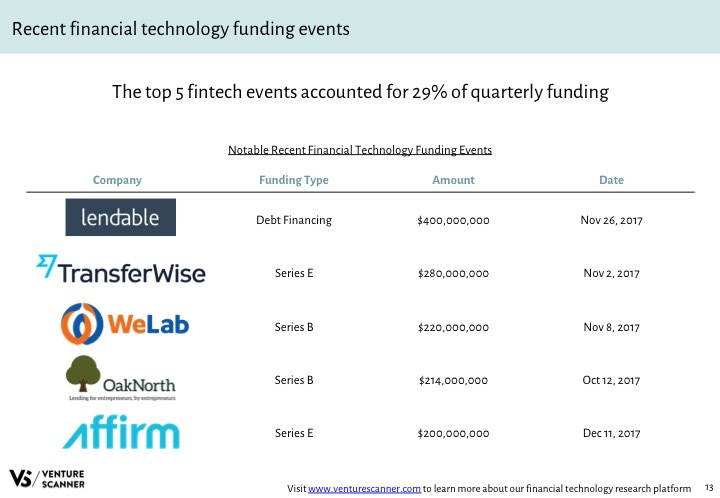 Fintech Q4 2017 Recent Funding Events