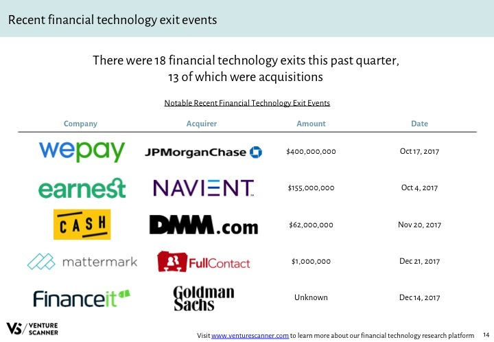 Fintech Q4 2017 Recent Exit Events
