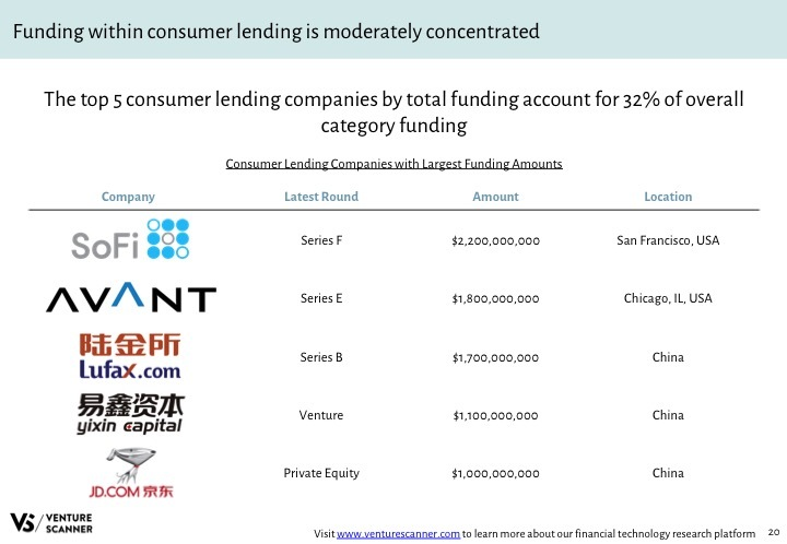 Fintech Q4 2017 Category Top Funded