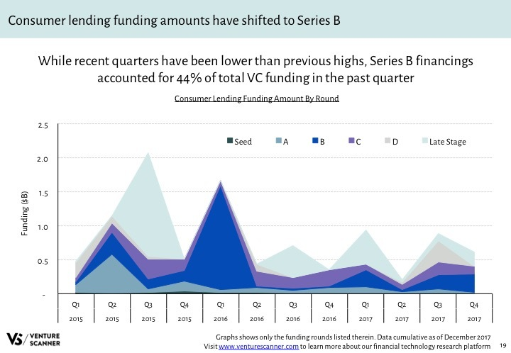 Fintech Q4 2017 Category Funding Amount by Round