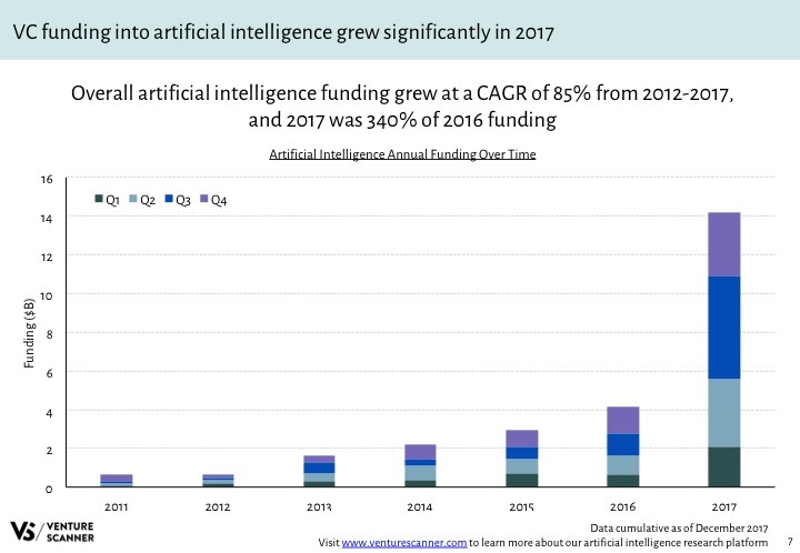 AI Q4 2017 Funding by Year