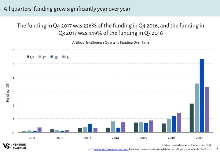 AI Q4 2017 Funding by Quarter