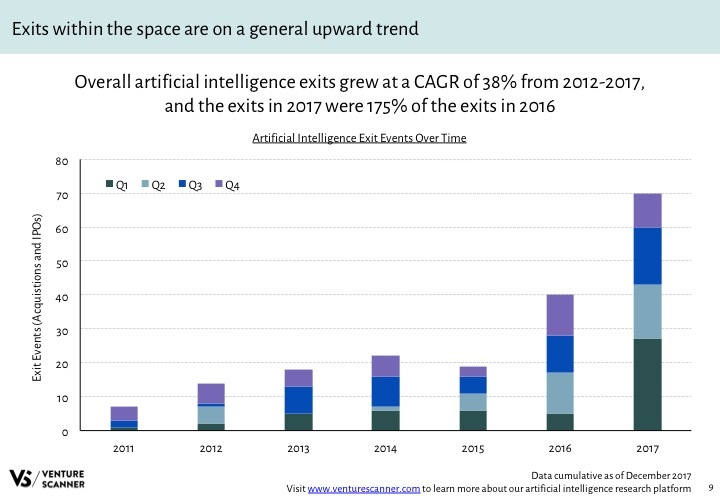 AI Q4 2017 Exits by Quarter