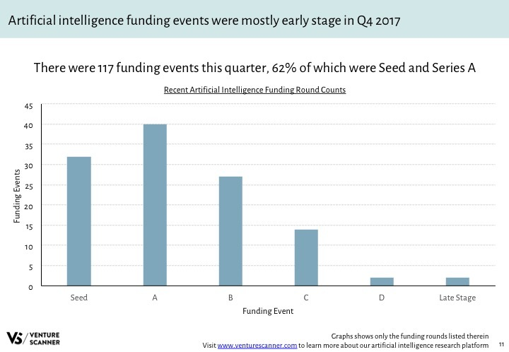 AI Q4 2017 Recent Funding Count