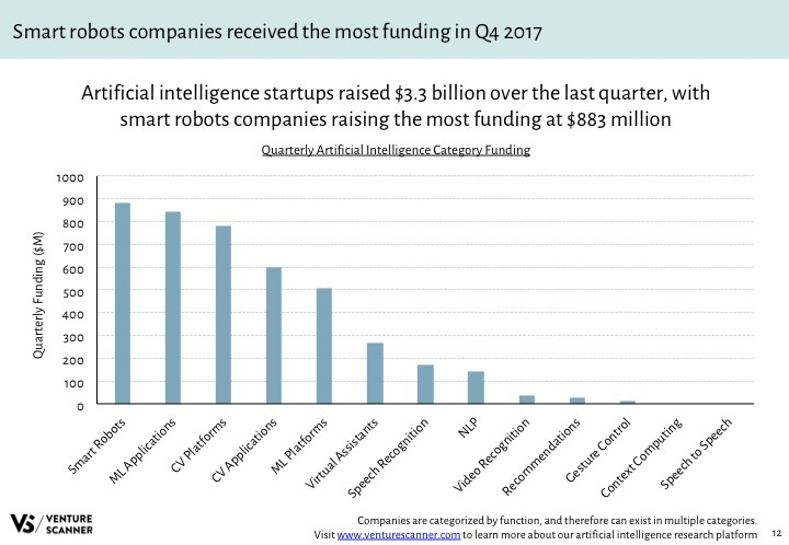 AI Q4 2017 Recent Category Funding