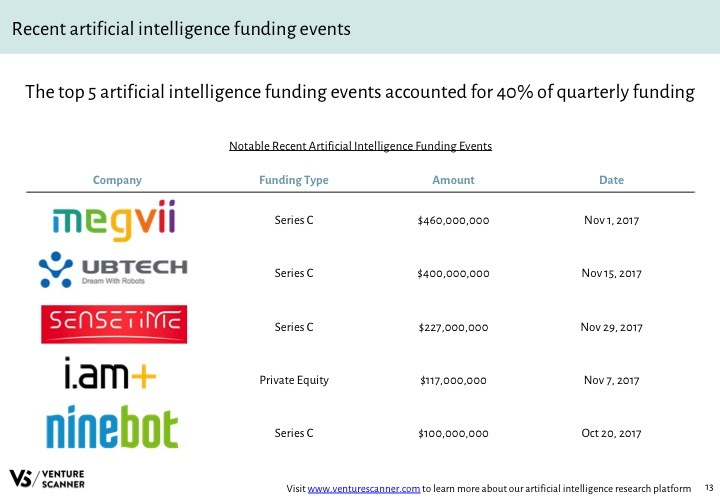 AI Q4 2017 Recent Funding Events