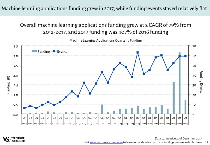 AI Q4 2017 Category Funding