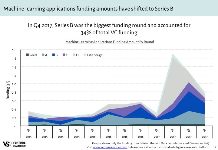 AI Q4 2017 Category Funding Amount by Round