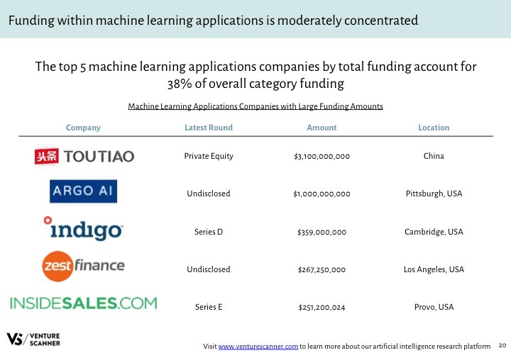 AI Q4 2017 Category Top Funded