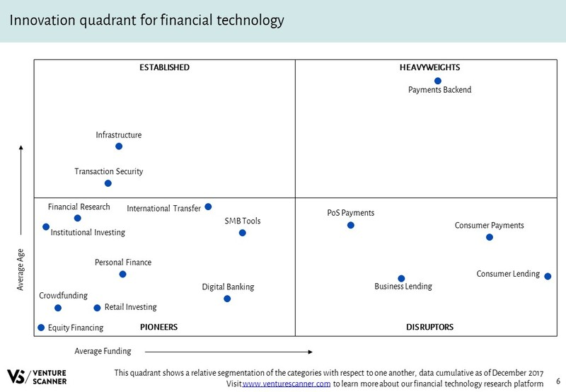 FinTech Slideshare Innovation Quadrant