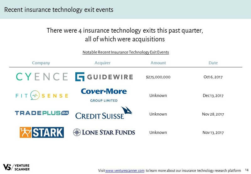 Insurtech Q4 2017 Recent Exit Events