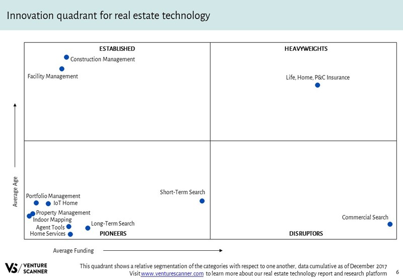 Real Estate Tech Q4 2017 Innovation Quadrant