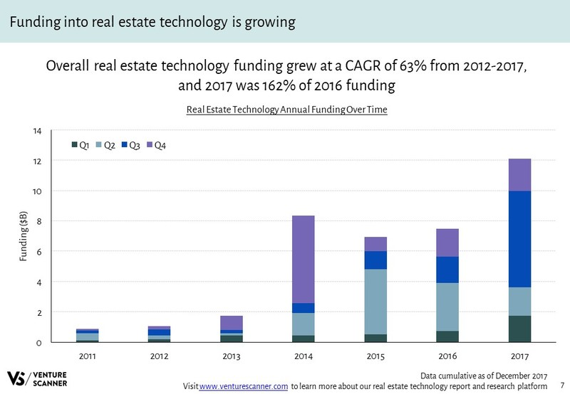 Real Estate Tech Q4 2017 Annual Funding