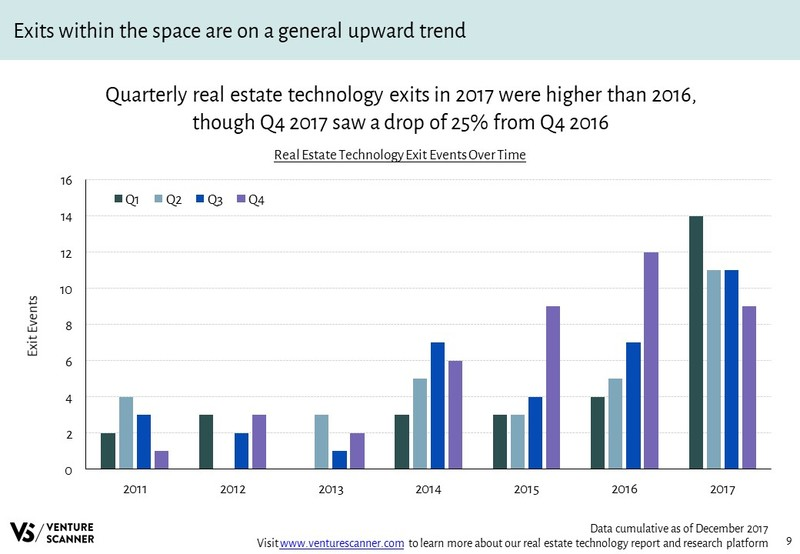 Real Estate Tech Q4 2017 Exits