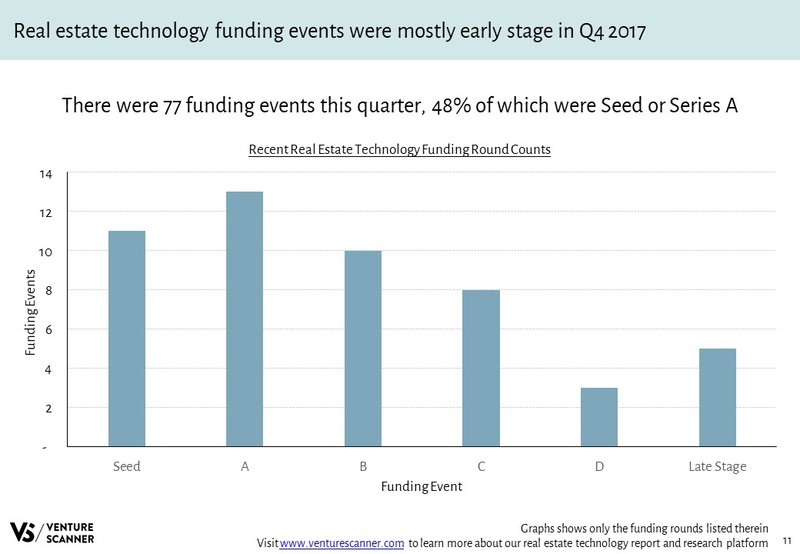 Real Estate Tech Q4 2017 Recent Funding Count
