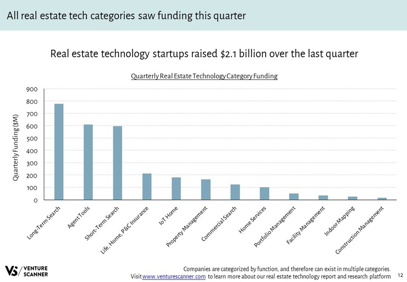 Real Estate Tech Q4 2017 Recent Category Funding