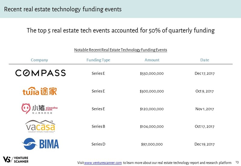 Real Estate Tech Q4 2017 Recent Funding Events
