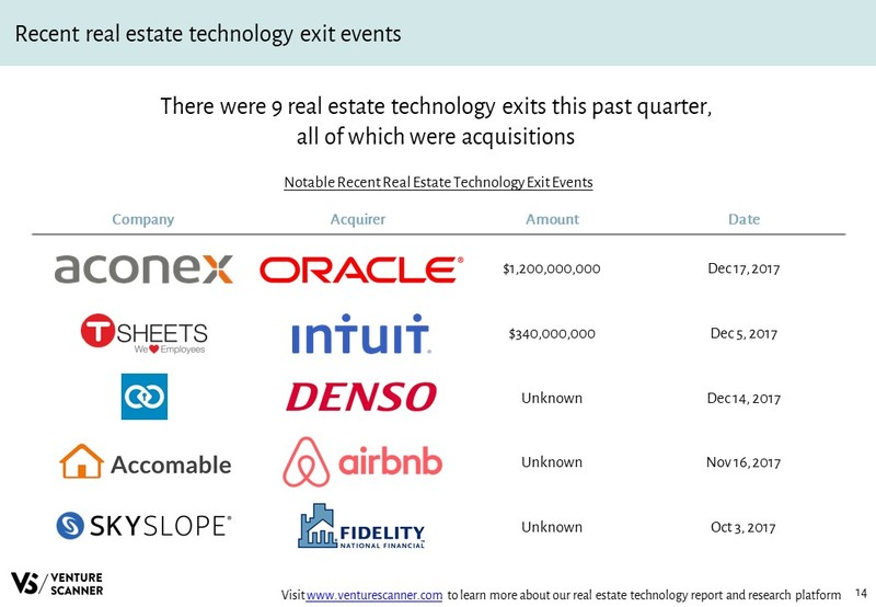 Real Estate Tech Q4 2017 Recent Exit Events