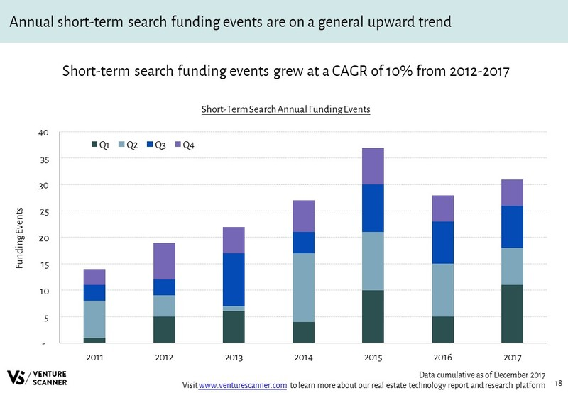 Real Estate Tech Q4 2017 Category Funding Counts