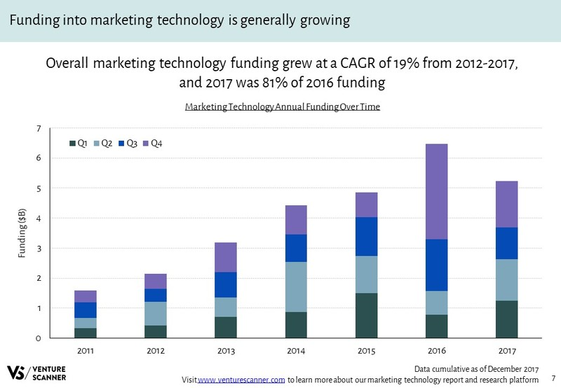 Marketing Technology Annual Funding Over Time