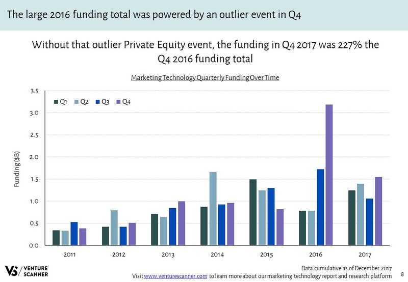 Marketing Technology Quarterly Funding Over Time