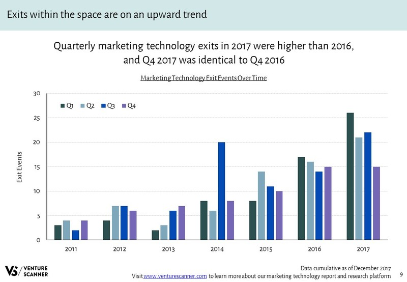 Marketing Technology Exit Events Over Time