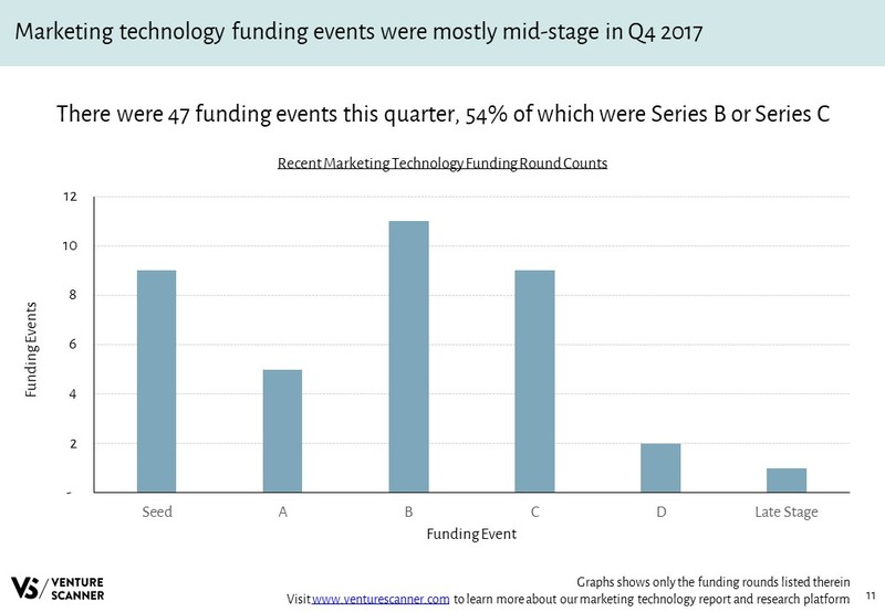 Marketing Technology Funding Round Counts