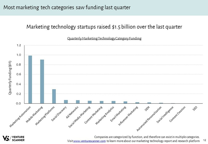 Marketing Technology Quarterly Category Funding